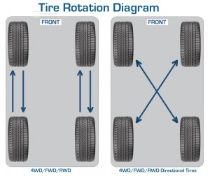 tire roatation pattern