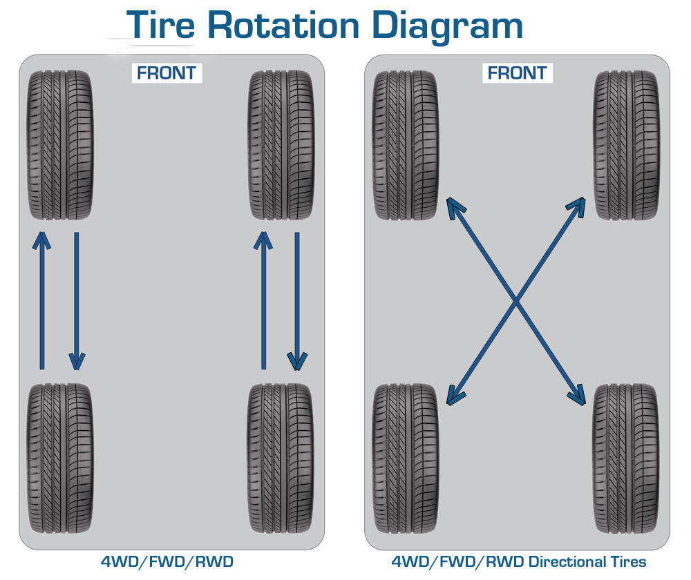 What Does Volkswagen Own >> Tire Rotation Pattern – Does it matter?